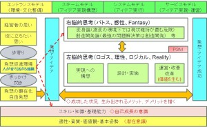 20140901イノベーションモデル