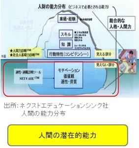 20140901能力分布