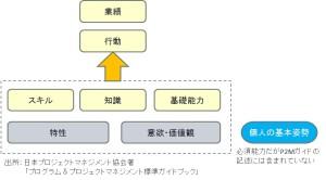 20140901P2M能力モデル